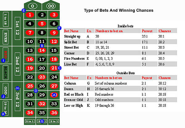 Roulette odds Surf 61264